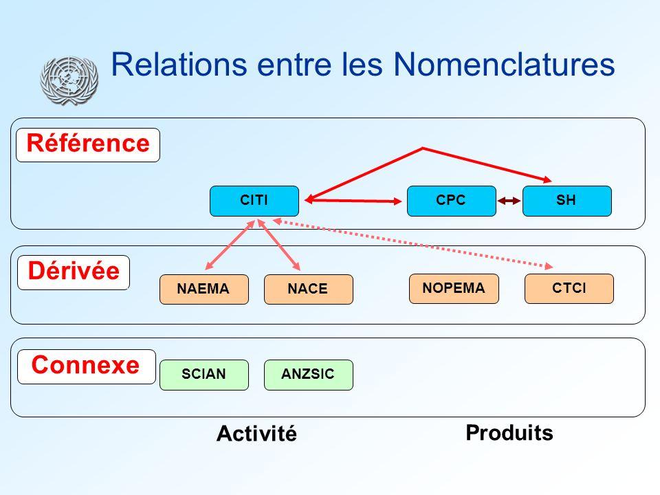 CITINAEMANACE SCIAN ANZSICNOPEMACTCI Dérivée Connexe CPCSH Référence Relations entre les Nomenclatures Activité Produits