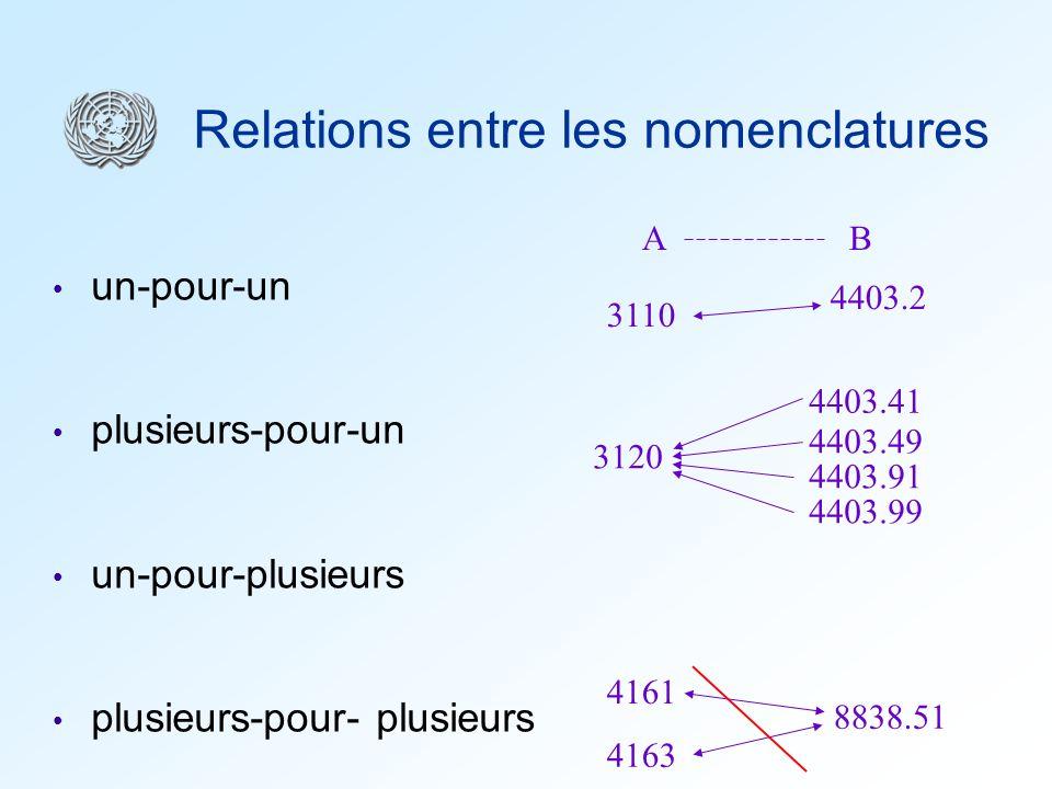 Relations entre les nomenclatures un-pour-un plusieurs-pour-un un-pour-plusieurs plusieurs-pour- plusieurs 3110 4403.2 4403.91 3120 4403.41 4403.49 44