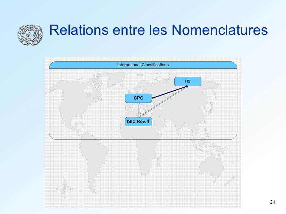 24 Relations entre les Nomenclatures
