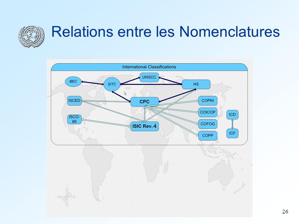 26 Relations entre les Nomenclatures