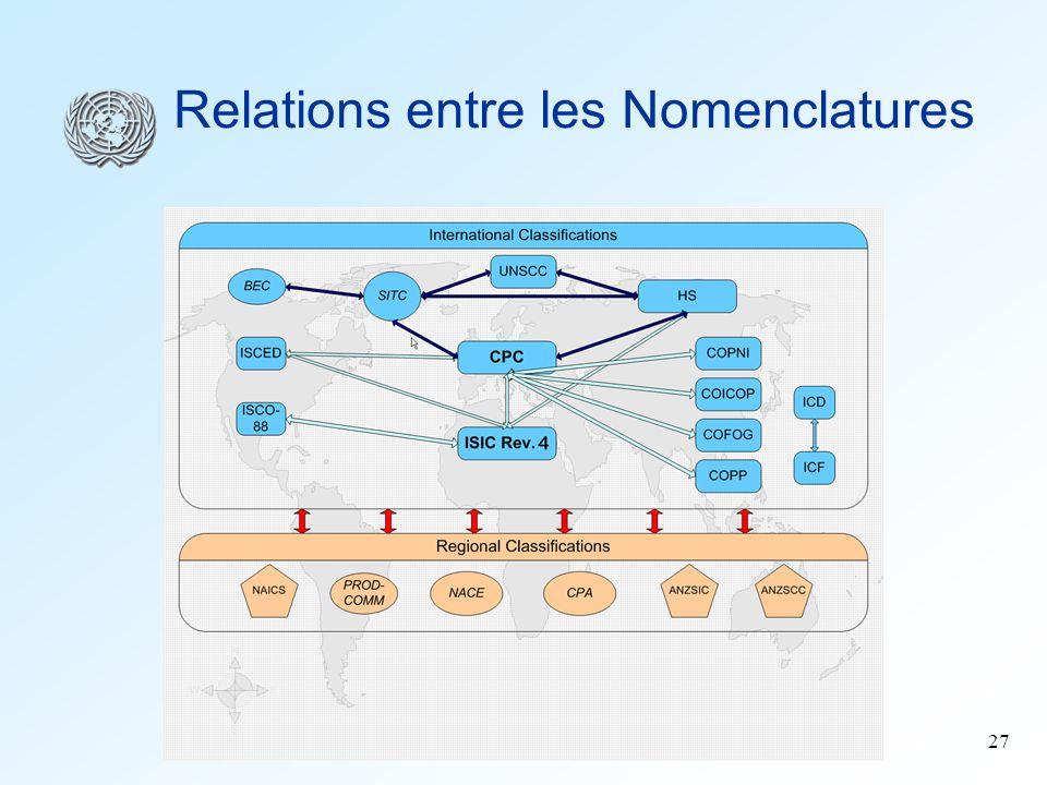 27 Relations entre les Nomenclatures