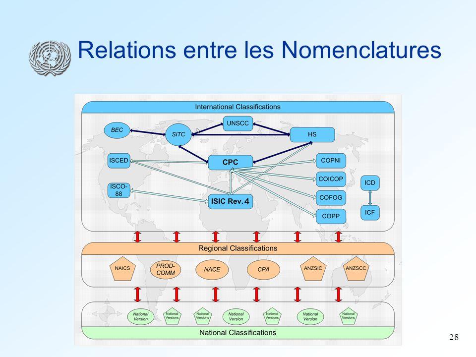 28 Relations entre les Nomenclatures