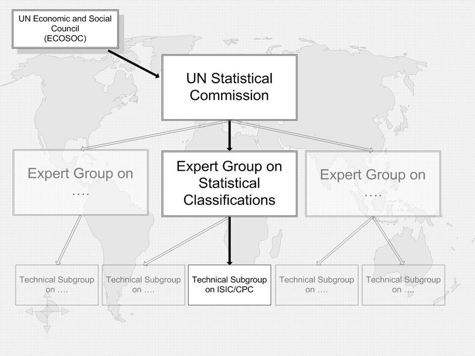 Nomenclature des Activités Economiques RéférenceCITI (Nations Unies) Derivée NAEMA (AFRISTAT) NACE (Europe) Connexe SCIAN (Amerique du Nord) ANZSIC (Australie/Nouvelle Zélande) Nomenclature des Produits Référence CPC (Nations Unies) SH (Nations Unies) Dérivée NOPEMA (AFRISTAT) CTCI (Nations Unies) Nomenclature des Dépenses par Fonction Référence COFOG (Nations Unies) COICOP (Nations Unies) COPNI (Nations Unies) COPP (Nations Unies) Nomenclature de lEmploi, de la Profession ou de lEducation Référence ICSE ISCO ISCED Nomenclatures Sociales et la Santé Référence ICD ICIDH ICIDH-2 ICF Nomenclature sur les Pays et les Zones RéférenceM49 Autres Nomenclatures Référence BPM5 GFS CEPA AutresICATUS