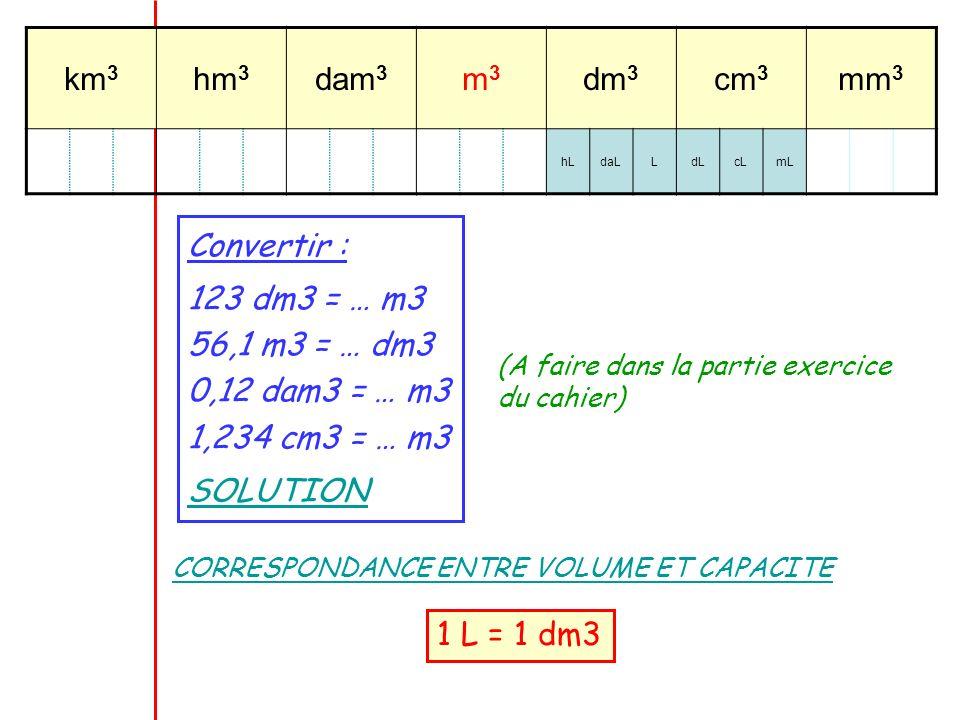 Convertir : 123 dm3 = … m3 56,1 m3 = … dm3 0,12 dam3 = … m3 1,234 cm3 = … m3 SOLUTION (A faire dans la partie exercice du cahier) km 3 hm 3 dam 3 m3m3