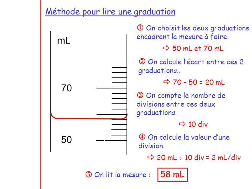 Méthode pour lire une graduation On choisit les deux graduations encadrant la mesure à faire. 50 mL et 70 mL On calcule l écart entre ces 2 graduation