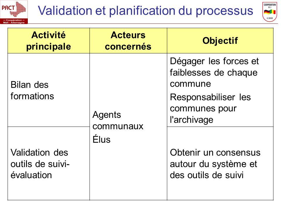Validation et planification du processus Activité principale Acteurs concernés Objectif Bilan des formations Agents communaux Élus Dégager les forces
