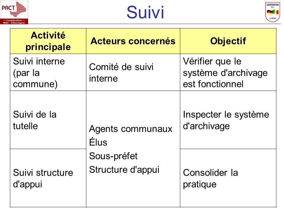 Activité principale Acteurs concernésObjectif Suivi interne (par la commune) Comité de suivi interne Vérifier que le système d'archivage est fonctionn