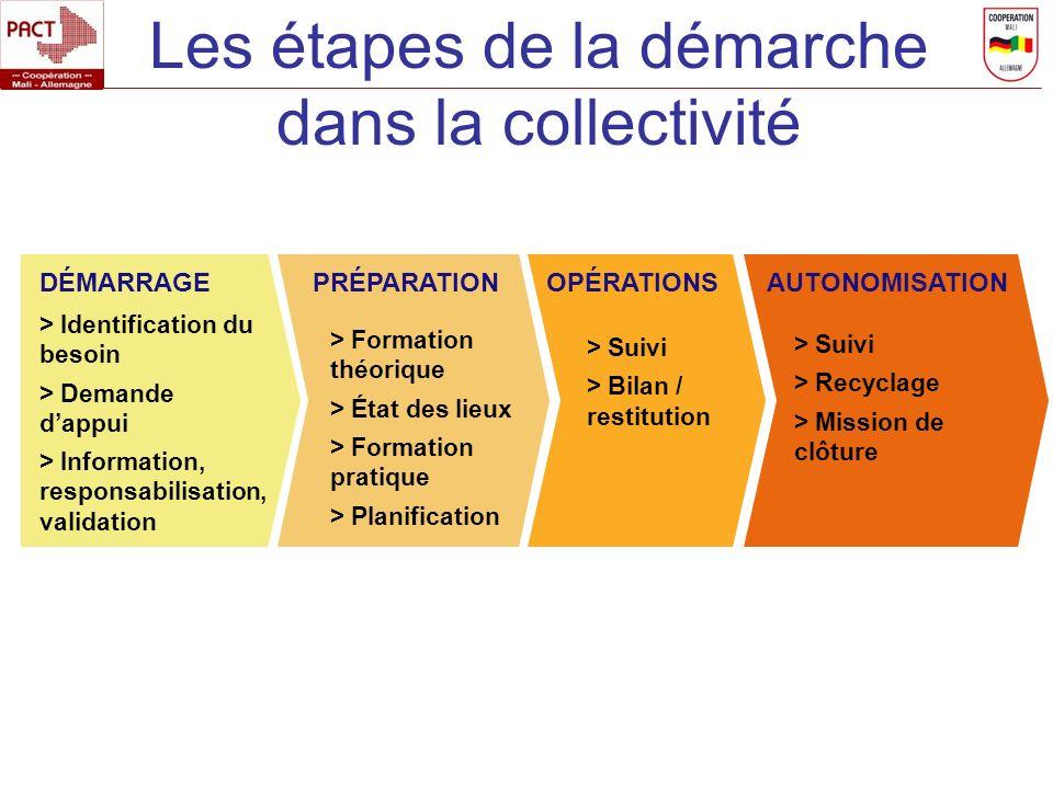 Les étapes de la démarche dans la collectivité DÉMARRAGEPRÉPARATION > Identification du besoin > Demande dappui > Information, responsabilisation, val
