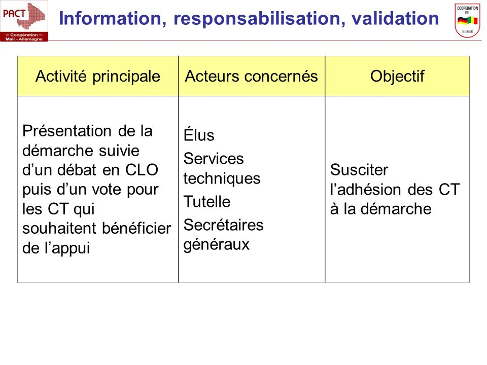 Information, responsabilisation, validation Activité principaleActeurs concernésObjectif Présentation de la démarche suivie dun débat en CLO puis dun