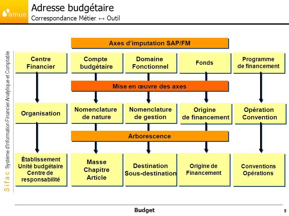 S i f a c Système dInformation Financier Analytique et Comptable Budget 30 Par défaut, Sifac ne restreint pas les combinaisons dadresses budgétaires « budgétisables » ou « imputables » Le plan de structure budgétaire par exercice permet de restreindre les adresses budgétaires utilisables à toutes les combinaisons pertinentes (par défaut, toutes les adresses budgétaires sont imputables) pour les adresses de budgétisation (adresses de budget) pour les adresses dexécution (adresse dexécution budgétaire ) Lactivation du plan de structure budgétaire est un point de personnalisation, par défaut cette option est inactive dans la souche SIFAC Il existe un plan de structure unique pour gérer les adresses de budget et des adresses dexécution, mais 2 tables distinctes contenant les différentes combinaisons autorisées.