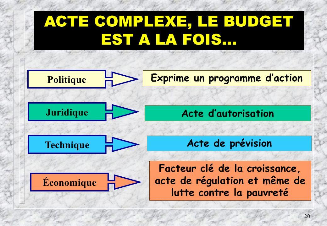 FONCTION DU BUDGET… Acte politique annuel principal du gouvernement, le budget et la LF qui en permet ladoption, est la traduction financière, le reflet de ses choix politiques et de ses orientations stratégiques mais ce nest pas uniquement cela…