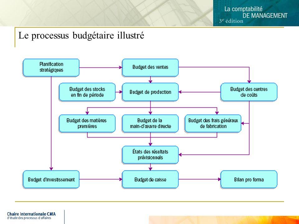 7 Le processus budgétaire illustré