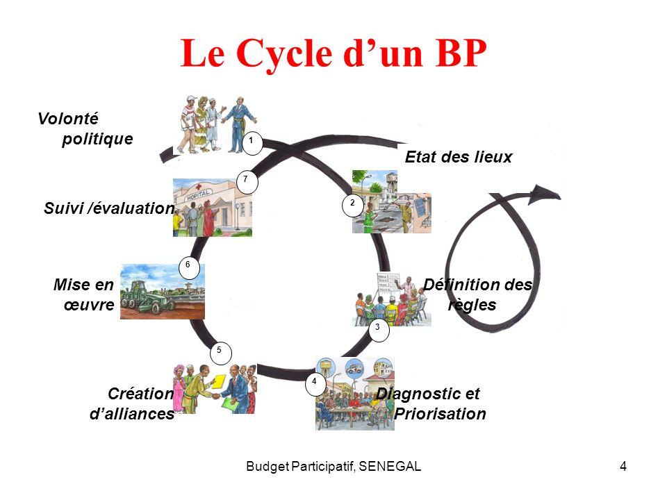 4 Le Cycle dun BP 4 5 6 7 1 2 3 Volonté politique Etat des lieux Définition des règles Diagnostic et Priorisation Création dalliances Mise en œuvre Suivi /évaluation