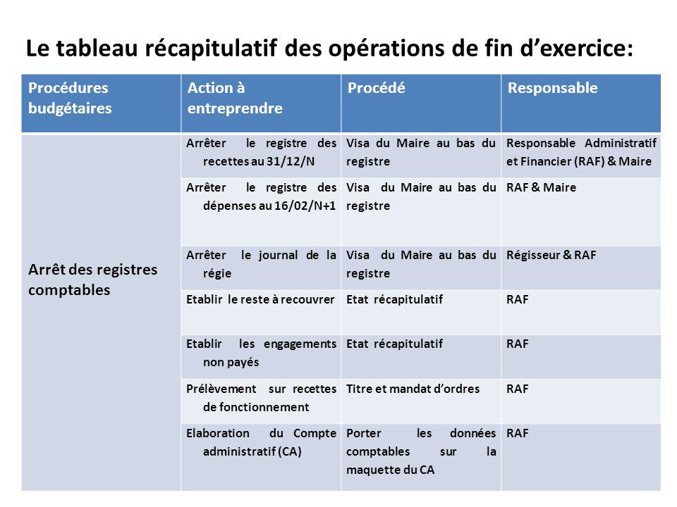Le tableau récapitulatif des opérations de fin dexercice: Procédures budgétaires Action à entreprendre ProcédéResponsable Arrêt des registres comptabl