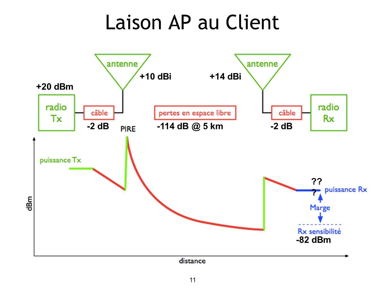 Laison AP au Client 11 +10 dBi -2 dB +20 dBm +14 dBi -2 dB -82 dBm ?? ? -114 dB @ 5 km