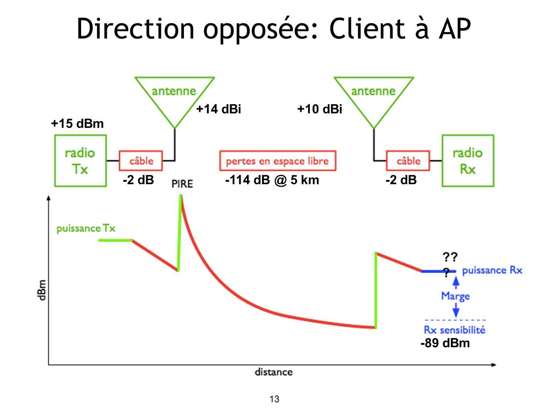 Direction opposée: Client à AP 13 +14 dBi -2 dB +15 dBm +10 dBi -2 dB -89 dBm ?? ? -114 dB @ 5 km