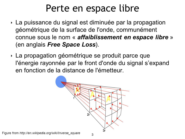 Perte en espace libre La puissance du signal est diminuée par la propagation géométrique de la surface de l onde, communément connue sous le nom « affaiblissement en espace libre » (en anglais Free Space Loss).