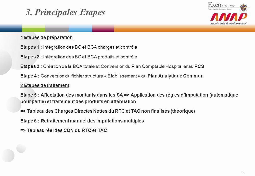 3. Principales Etapes 8 4 Etapes de préparation Etapes 1 : Intégration des BC et BCA charges et contrôle Etapes 2 : Intégration des BC et BCA produits