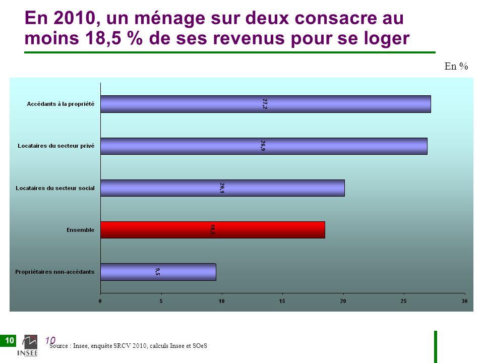 10 En 2010, un ménage sur deux consacre au moins 18,5 % de ses revenus pour se loger En % Source : Insee, enquête SRCV 2010, calculs Insee et SOeS