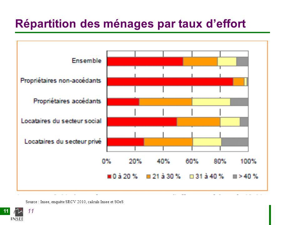 11 Répartition des ménages par taux deffort Source : Insee, enquête SRCV 2010, calculs Insee et SOeS