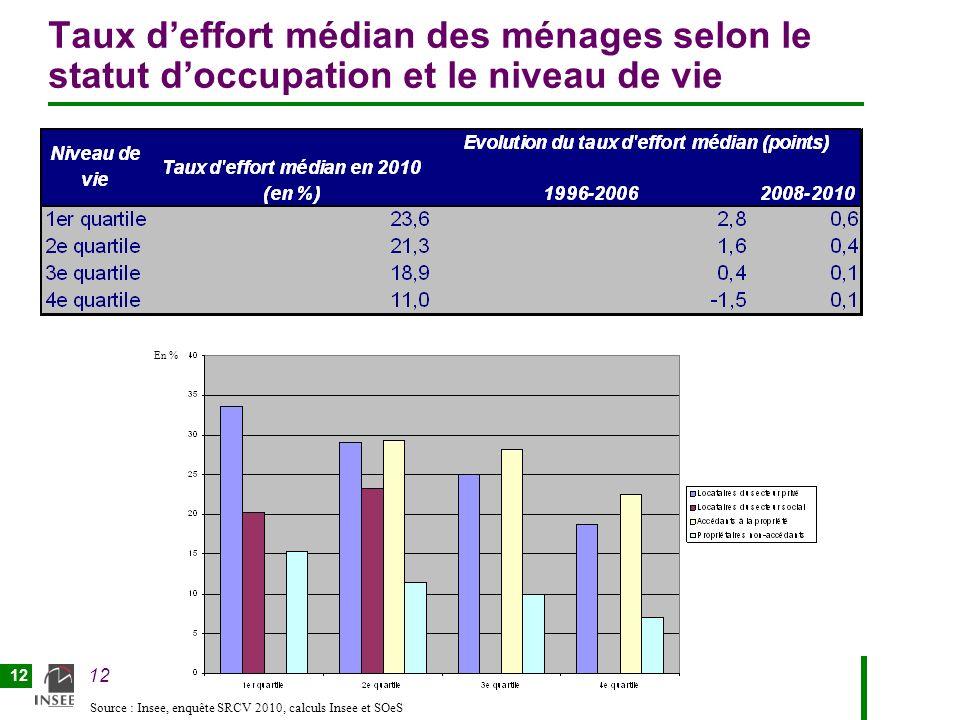 12 Taux deffort médian des ménages selon le statut doccupation et le niveau de vie En % Source : Insee, enquête SRCV 2010, calculs Insee et SOeS