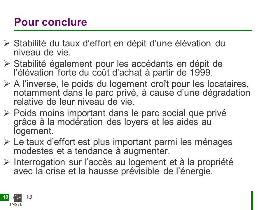 13 Pour conclure Stabilité du taux deffort en dépit dune élévation du niveau de vie.