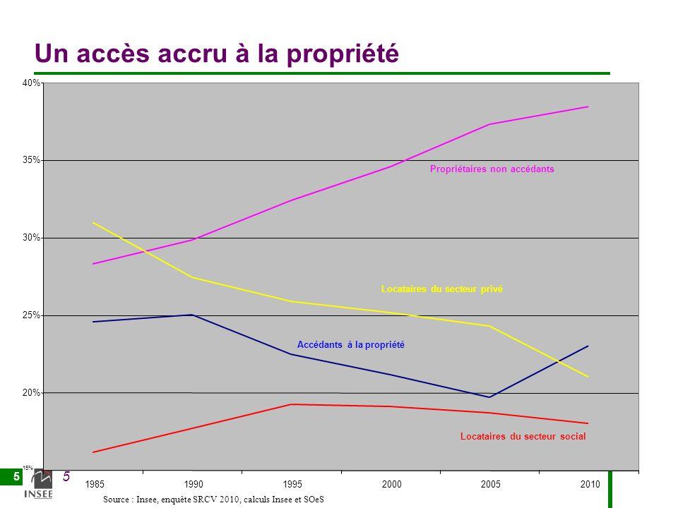 5 5 Un accès accru à la propriété 15% 20% 25% 30% 35% 40% 198519901995200020052010 Accédants à la propriété Propriétaires non accédants Locataires du secteur privé Locataires du secteur social Source : Insee, enquête SRCV 2010, calculs Insee et SOeS