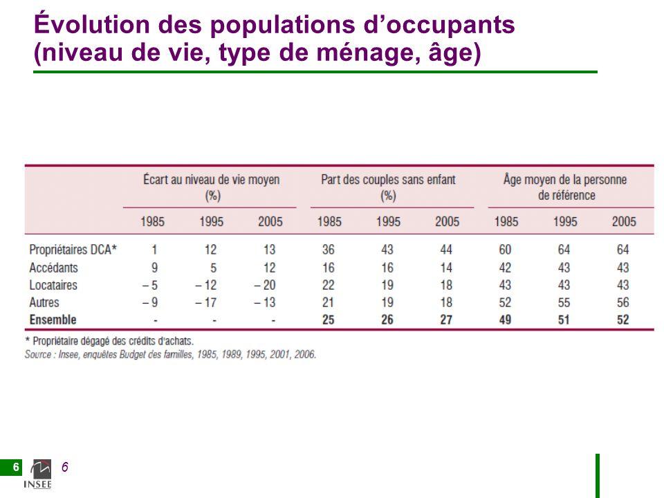 6 6 Évolution des populations doccupants (niveau de vie, type de ménage, âge)