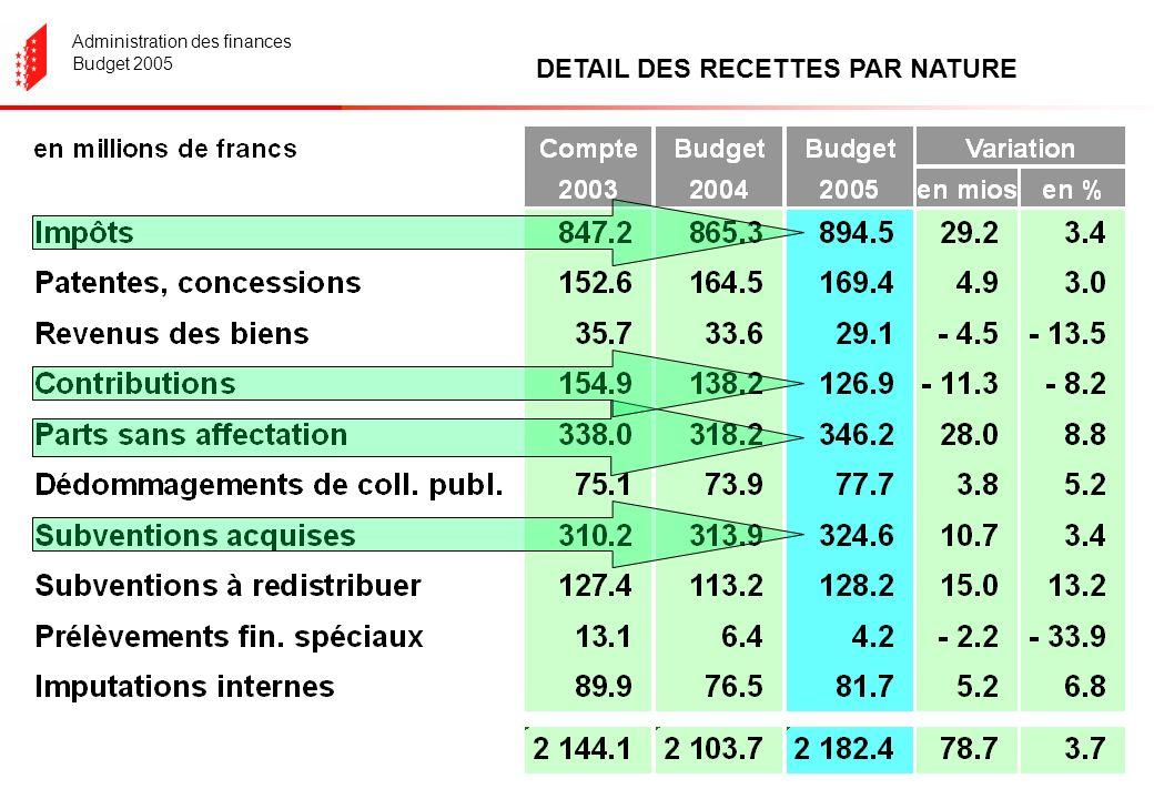 Administration des finances Budget 2005 DETAIL DES RECETTES PAR NATURE