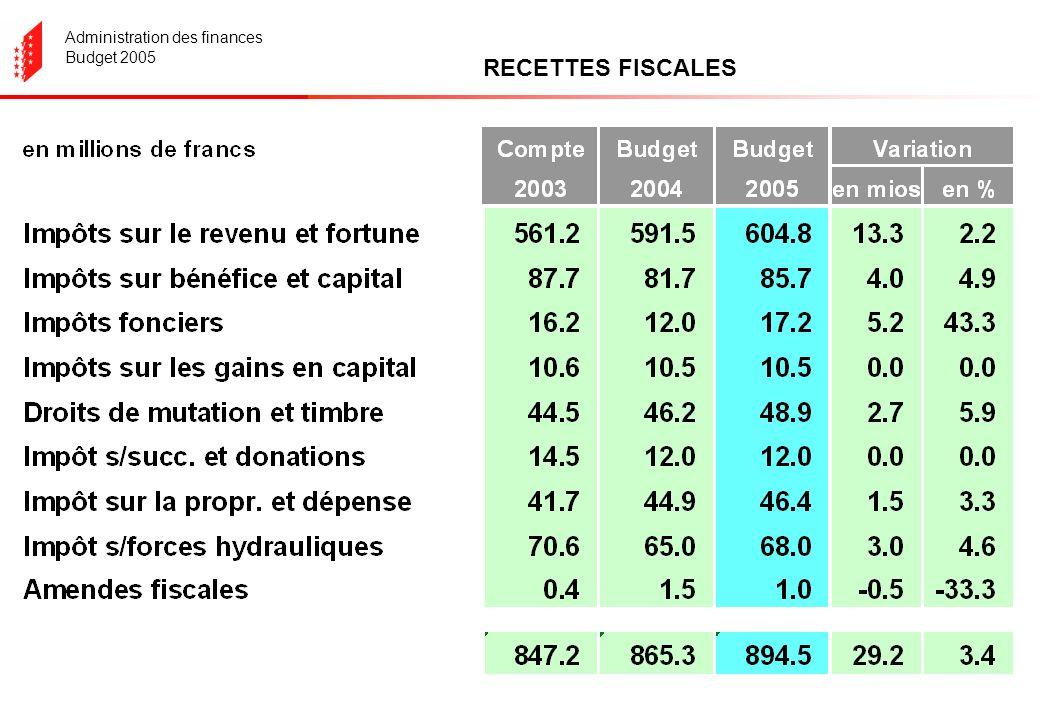 Administration des finances Budget 2005 RECETTES FISCALES
