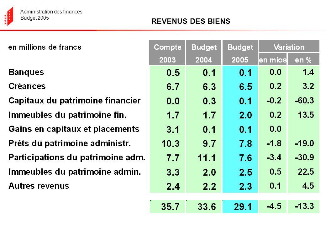 Administration des finances Budget 2005 REVENUS DES BIENS