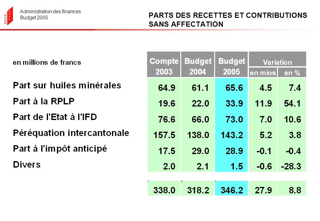 Administration des finances Budget 2005 PARTS DES RECETTES ET CONTRIBUTIONS SANS AFFECTATION