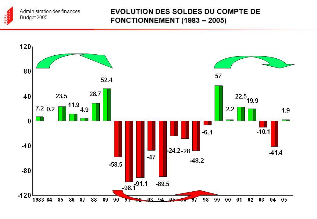 Administration des finances Budget 2005 EVOLUTION DES SOLDES DU COMPTE DE FONCTIONNEMENT (1983 – 2005)