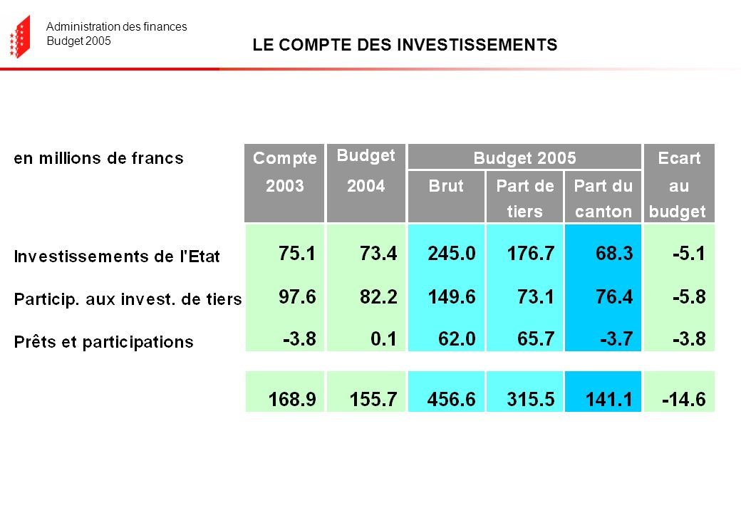 Administration des finances Budget 2005 LE COMPTE DES INVESTISSEMENTS
