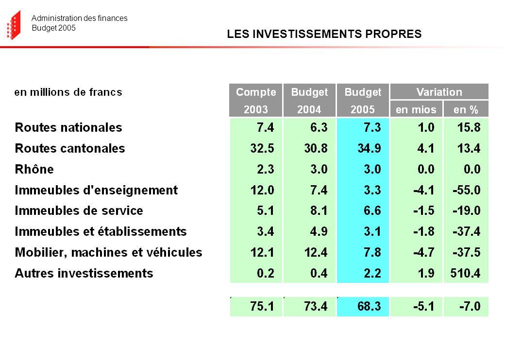 Administration des finances Budget 2005 LES INVESTISSEMENTS PROPRES