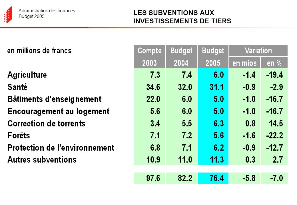 Administration des finances Budget 2005 LES SUBVENTIONS AUX INVESTISSEMENTS DE TIERS