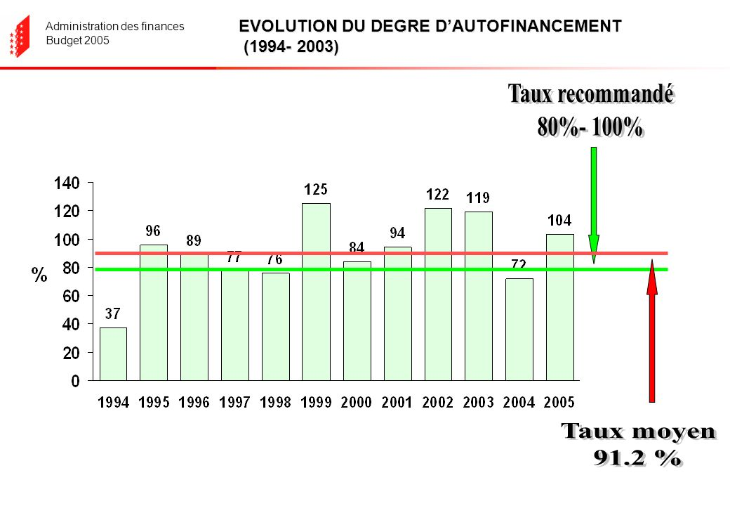 Administration des finances Budget 2005 EVOLUTION DU DEGRE DAUTOFINANCEMENT (1994- 2003)
