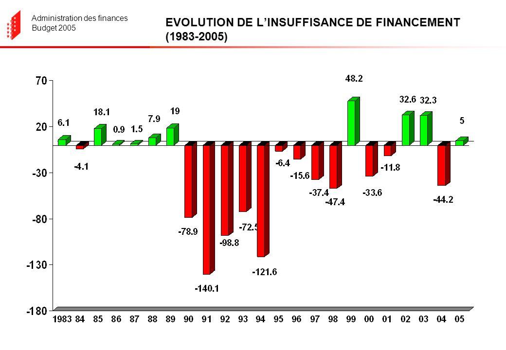 Administration des finances Budget 2005 EVOLUTION DE LINSUFFISANCE DE FINANCEMENT (1983-2005)