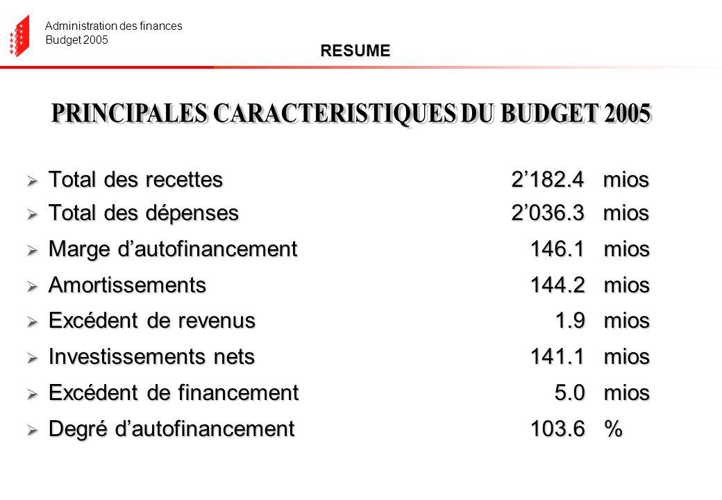 Administration des finances Budget 2005 RESUME Total des recettes2182.4 mios Total des recettes2182.4 mios Total des dépenses2036.3 mios Total des dépenses2036.3 mios Marge dautofinancement 146.1 mios Marge dautofinancement 146.1 mios Amortissements 144.2 mios Amortissements 144.2 mios Excédent de revenus 1.9 mios Excédent de revenus 1.9 mios Investissements nets 141.1 mios Investissements nets 141.1 mios Excédent de financement 5.0 mios Excédent de financement 5.0 mios Degré dautofinancement 103.6 % Degré dautofinancement 103.6 %