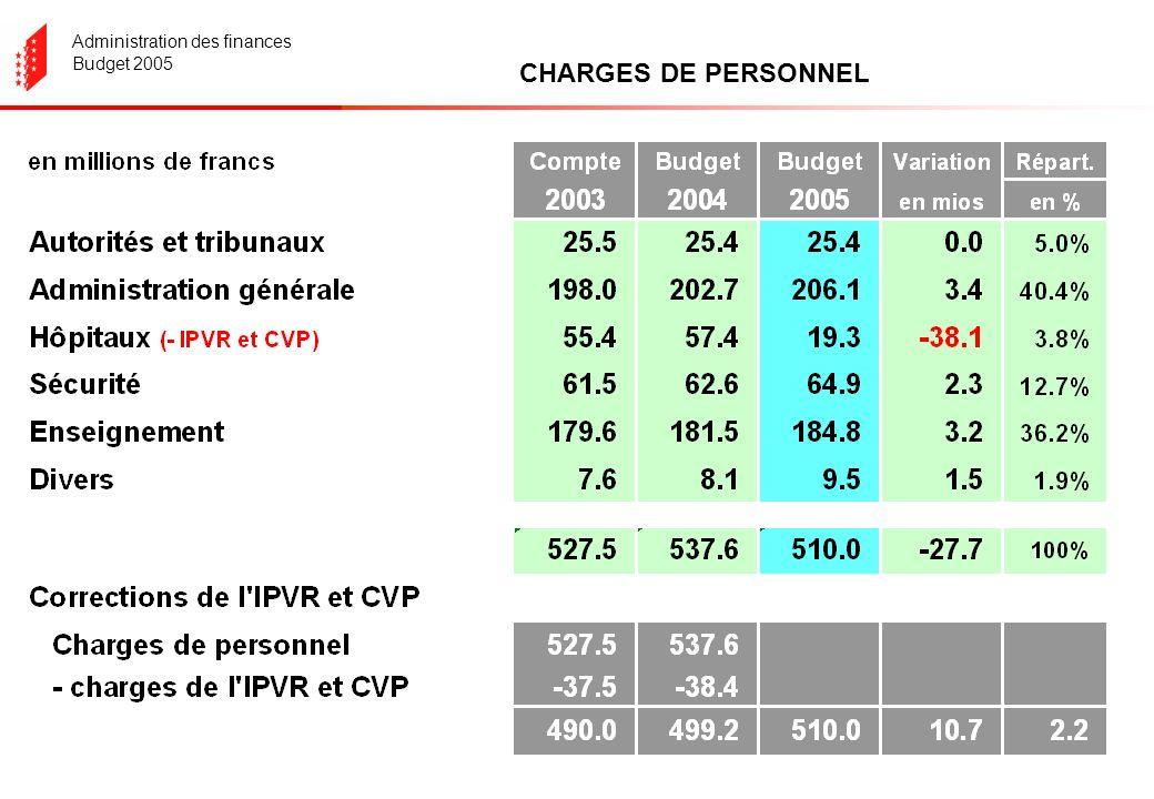 Administration des finances Budget 2005 CHARGES DE PERSONNEL
