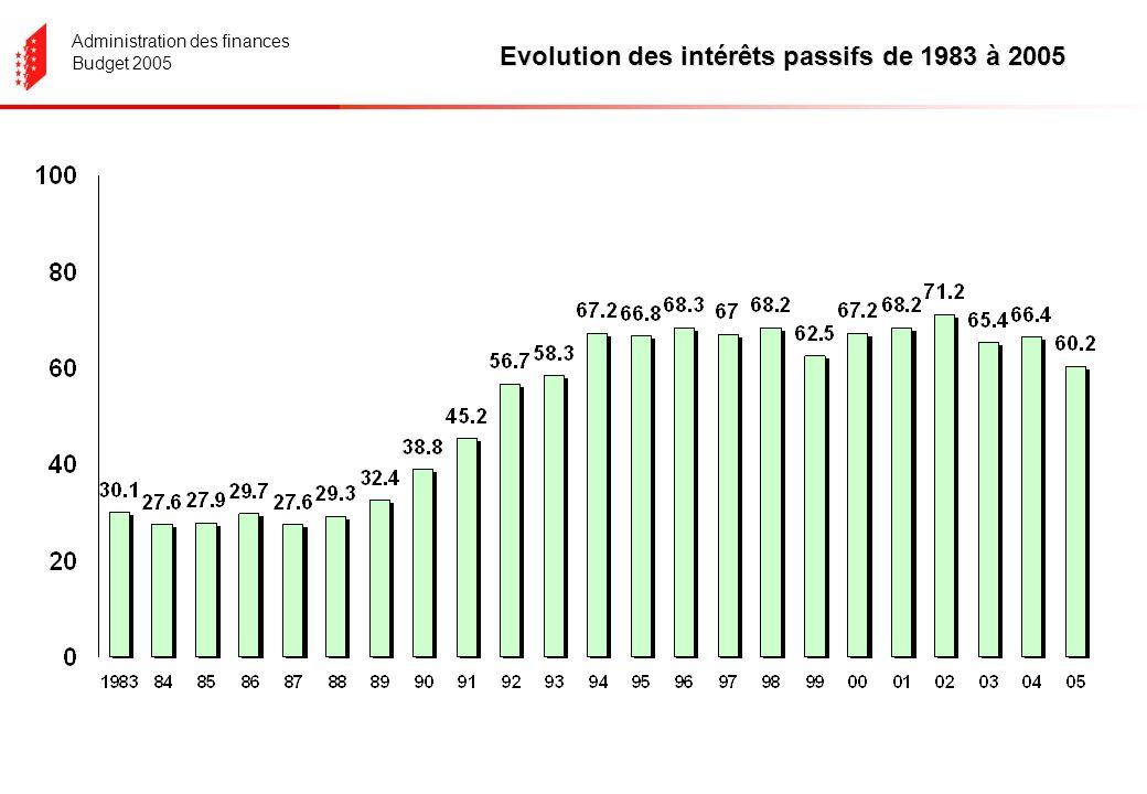 Administration des finances Budget 2005 Evolution des intérêts passifs de 1983 à 2005