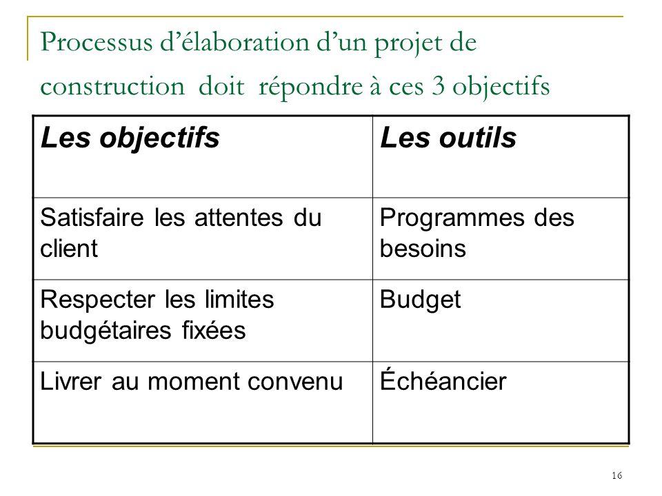 16 Processus délaboration dun projet de construction doit répondre à ces 3 objectifs Les objectifsLes outils Satisfaire les attentes du client Program