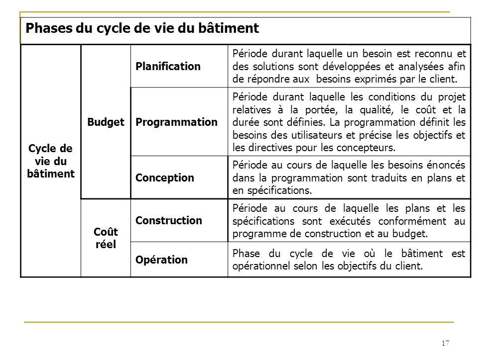 17 Phases du cycle de vie du bâtiment Cycle de vie du bâtiment Budget Planification Période durant laquelle un besoin est reconnu et des solutions son