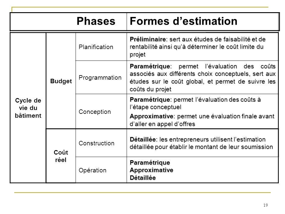 19 Cycle de vie du bâtiment Budget Planification Préliminaire: sert aux études de faisabilité et de rentabilité ainsi quà déterminer le coût limite du