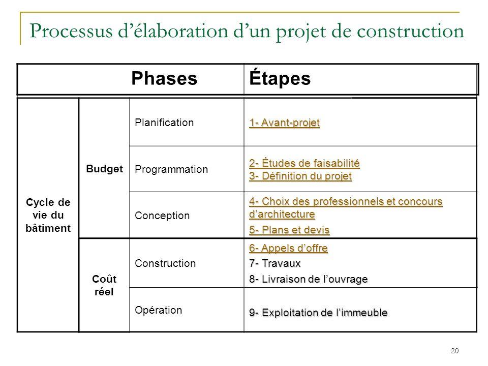 20 Cycle de vie du bâtiment Budget Planification 1- Avant-projet 1- Avant-projet Programmation 2- Études de faisabilité 2- Études de faisabilité 3- Dé