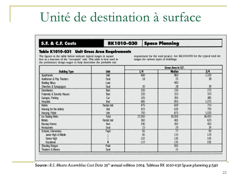 25 Unité de destination à surface