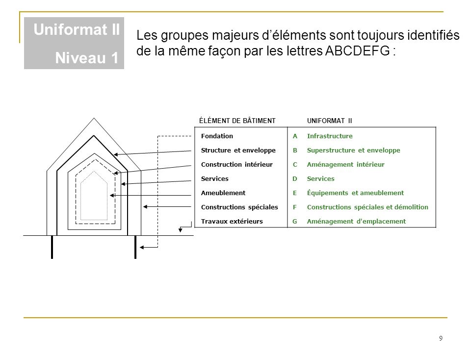 9 ÉLÉMENT DE BÂTIMENTUNIFORMAT II FondationAInfrastructure Structure et enveloppeBSuperstructure et enveloppe Construction intérieurCAménagement intér