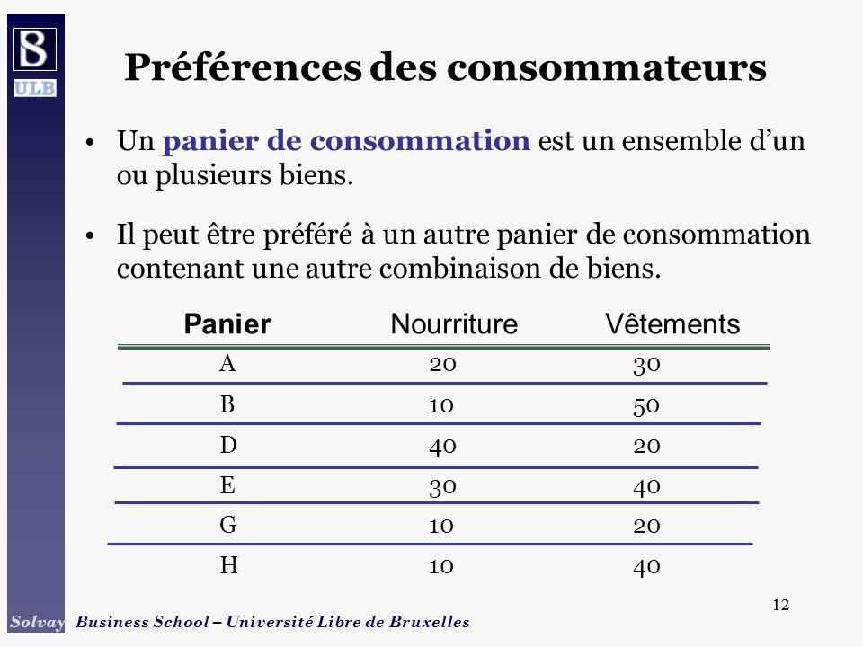 12 Solvay Business School – Université Libre de Bruxelles 12 Préférences des consommateurs Un panier de consommation est un ensemble dun ou plusieurs