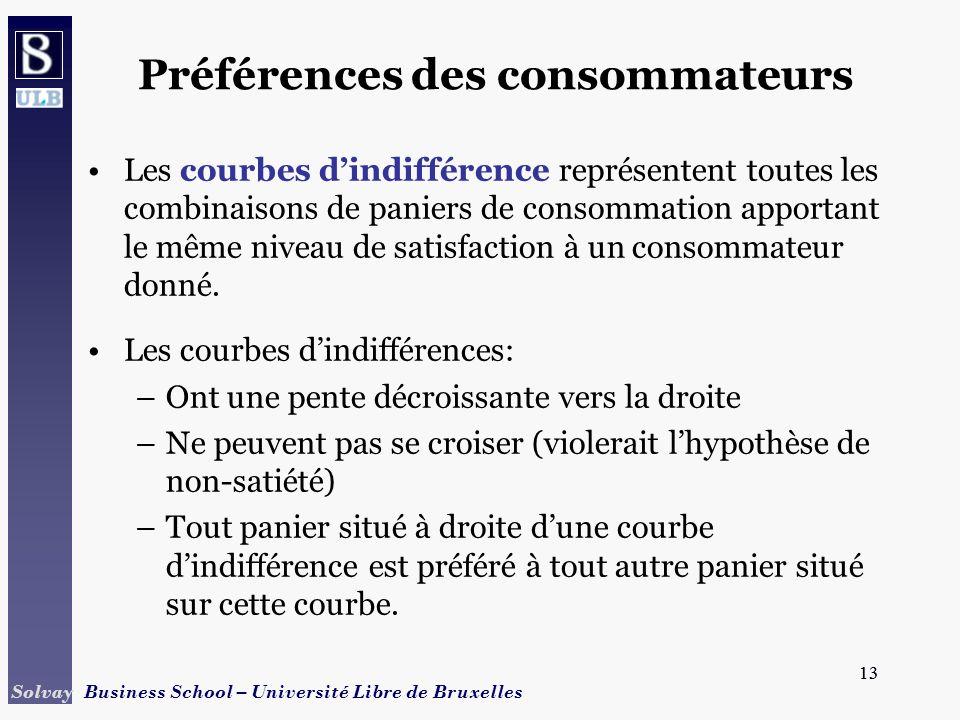 13 Solvay Business School – Université Libre de Bruxelles 13 Préférences des consommateurs Les courbes dindifférence représentent toutes les combinais