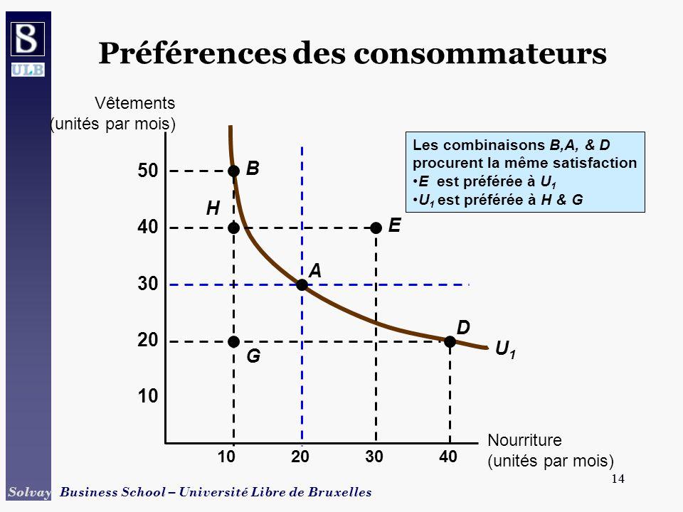 14 Solvay Business School – Université Libre de Bruxelles 14 U1U1 Les combinaisons B,A, & D procurent la même satisfaction E est préférée à U 1 U 1 es